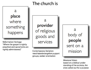 An illustration of three different understandings of the Church